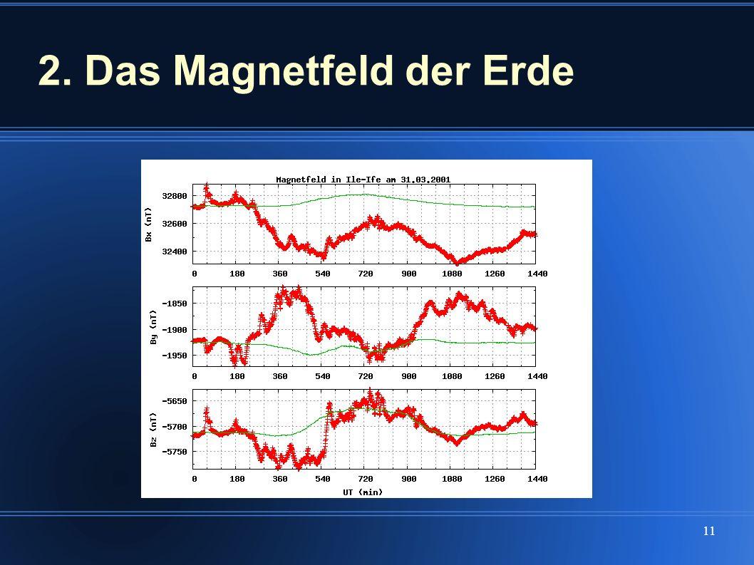 11 2. Das Magnetfeld der Erde