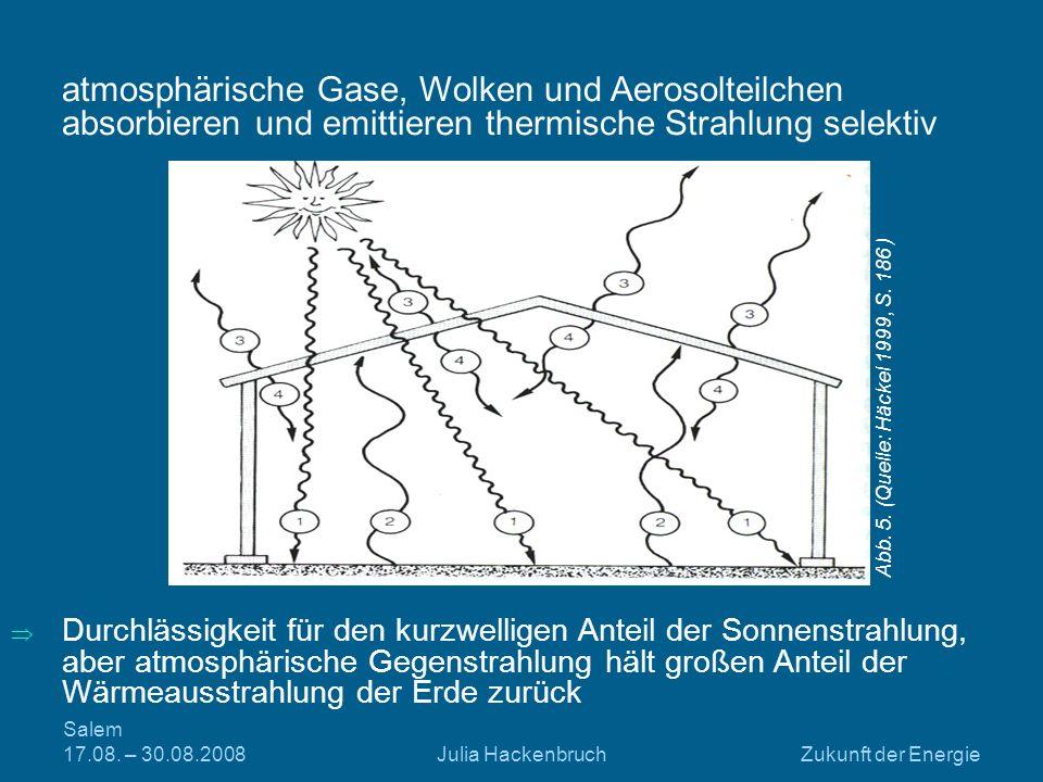 Salem 17.08. – 30.08.2008Julia HackenbruchZukunft der Energie Durchlässigkeit für den kurzwelligen Anteil der Sonnenstrahlung, aber atmosphärische Geg