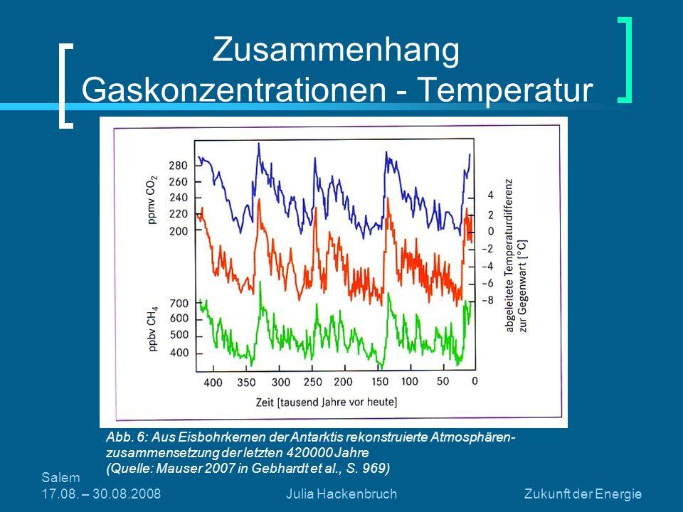 Salem 17.08. – 30.08.2008Julia HackenbruchZukunft der Energie Zusammenhang Gaskonzentrationen - Temperatur Abb. 6: Aus Eisbohrkernen der Antarktis rek