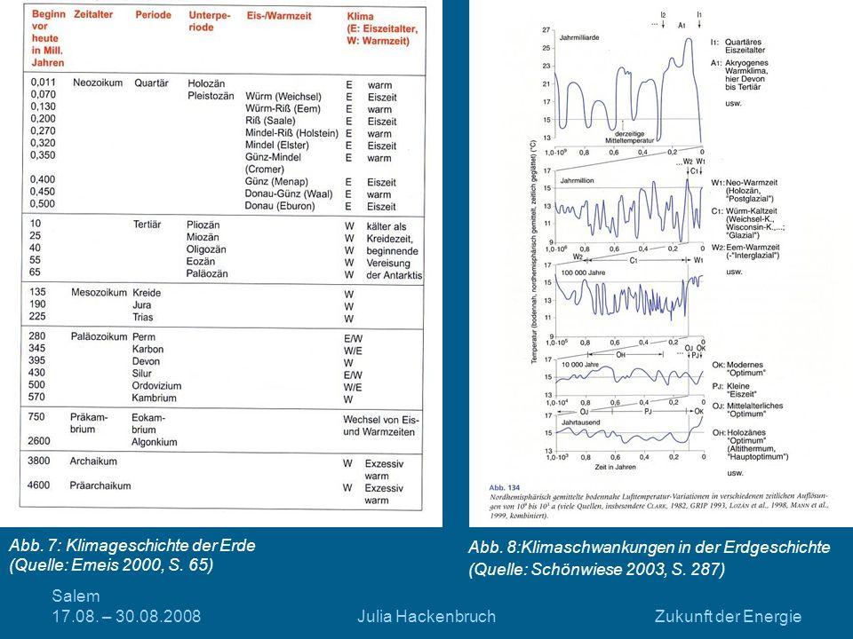 Salem 17.08. – 30.08.2008Julia HackenbruchZukunft der Energie Abb. 8:Klimaschwankungen in der Erdgeschichte (Quelle: Schönwiese 2003, S. 287) Abb. 7: