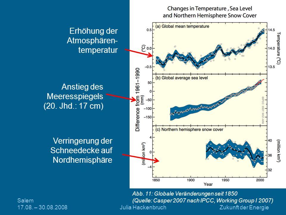 Salem 17.08. – 30.08.2008Julia HackenbruchZukunft der Energie Erhöhung der Atmosphären- temperatur Anstieg des Meeresspiegels (20. Jhd.: 17 cm) Verrin