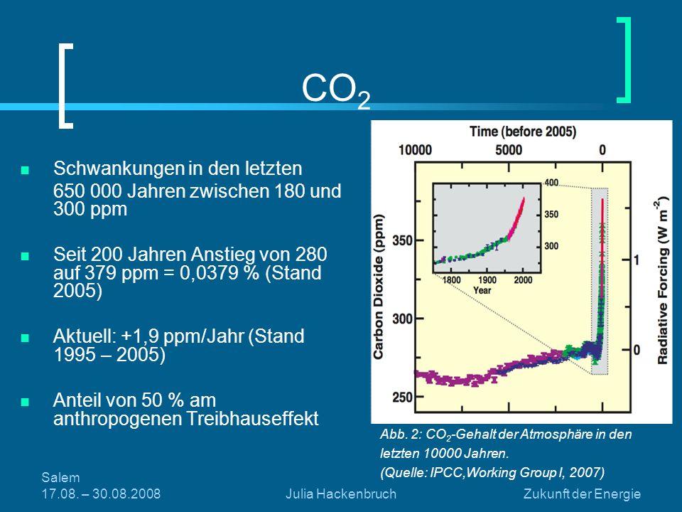 Salem 17.08. – 30.08.2008Julia HackenbruchZukunft der Energie CO 2 Schwankungen in den letzten 650 000 Jahren zwischen 180 und 300 ppm Seit 200 Jahren