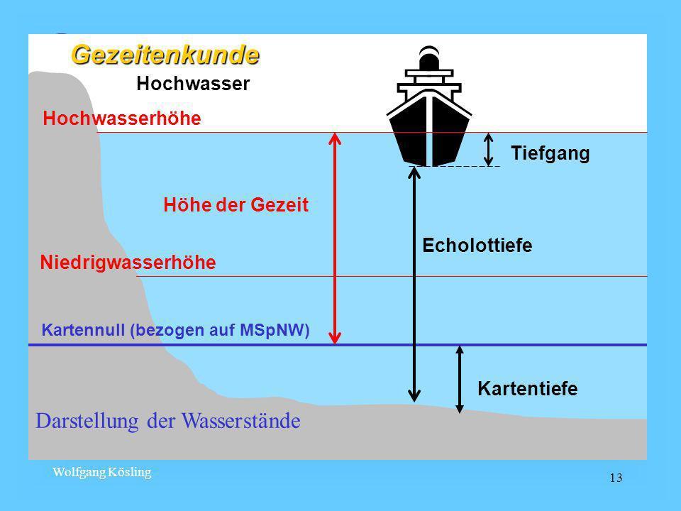 Wolfgang Kösling 13 Darstellung der Wasserstände Hochwasser Kartennull (bezogen auf MSpNW) Niedrigwasserhöhe Hochwasserhöhe Kartentiefe Echolottiefe H