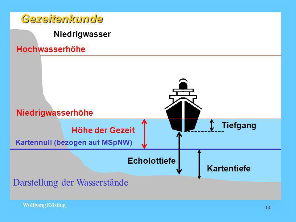 Wolfgang Kösling 14 Darstellung der Wasserstände Niedrigwasser Kartennull (bezogen auf MSpNW) Niedrigwasserhöhe Hochwasserhöhe Kartentiefe Echolottief