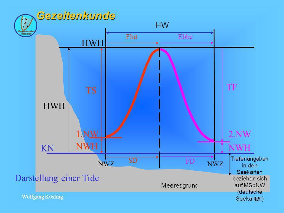 Wolfgang Kösling 15Gezeitenkunde NWZ NWH 1.NW TS NWH 2.NW TF HWH KN Flut SD FD Ebbe Darstellung einer Tide HW Meeresgrund Tiefenangaben in den Seekart