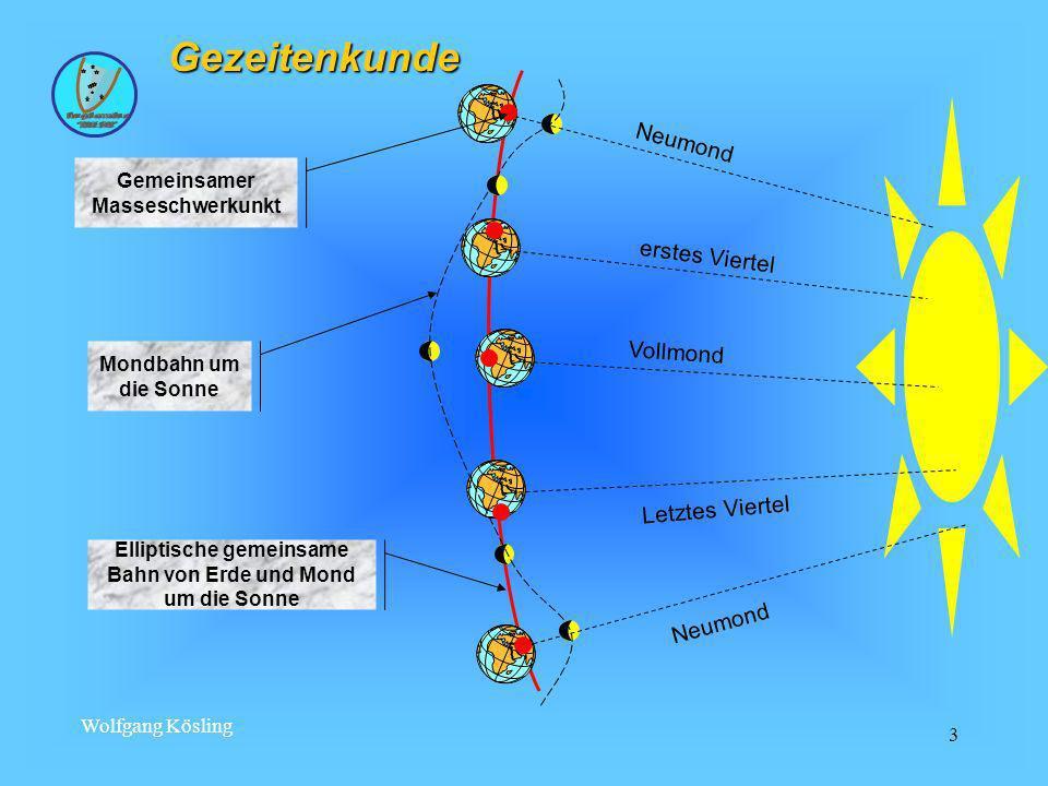 Wolfgang Kösling 14 Darstellung der Wasserstände Niedrigwasser Kartennull (bezogen auf MSpNW) Niedrigwasserhöhe Hochwasserhöhe Kartentiefe Echolottiefe Höhe der Gezeit Tiefgang Gezeitenkunde