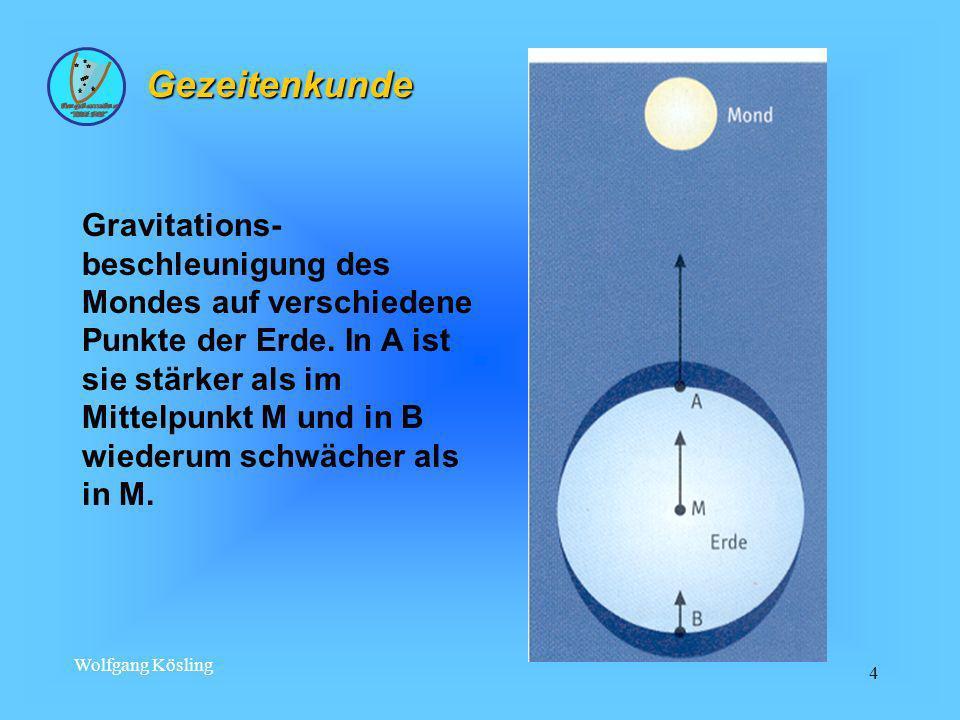 Wolfgang Kösling 4 Gezeitenkunde Gravitations- beschleunigung des Mondes auf verschiedene Punkte der Erde. In A ist sie stärker als im Mittelpunkt M u