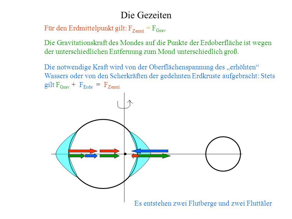 Die Gezeiten Für den Erdmittelpunkt gilt: F Zentri = F Grav Die Gravitationskraft des Mondes auf die Punkte der Erdoberfläche ist wegen der unterschiedlichen Entfernung zum Mond unterschiedlich groß.