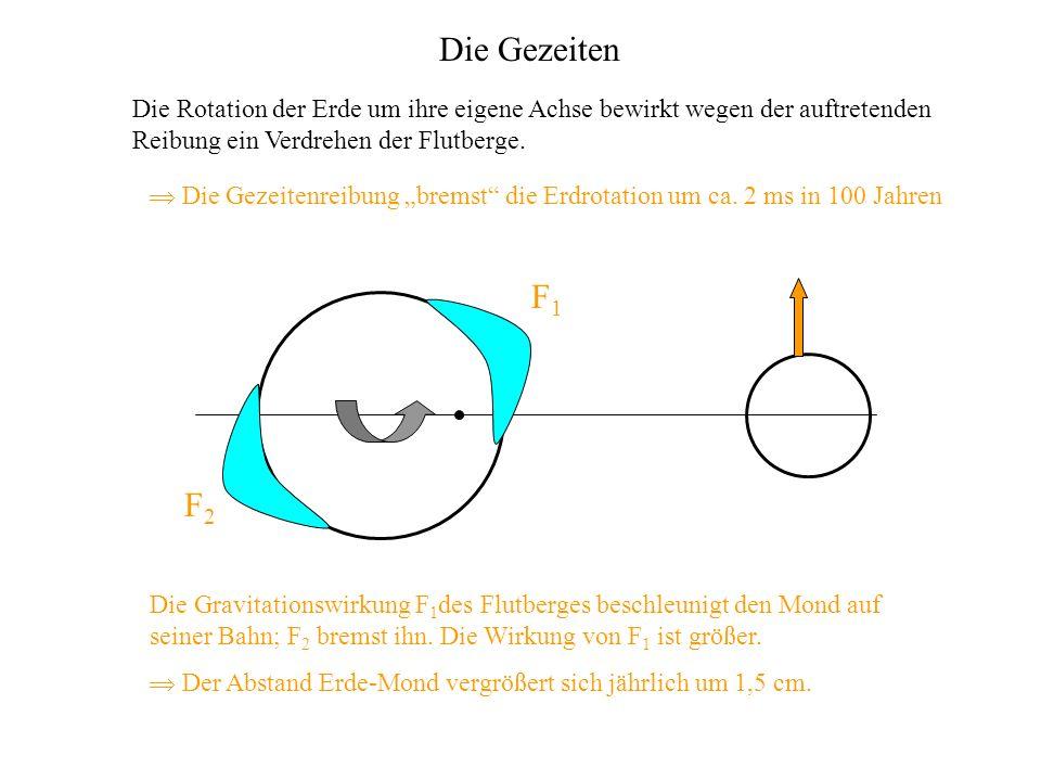 Die Rotation der Erde um ihre eigene Achse bewirkt wegen der auftretenden Reibung ein Verdrehen der Flutberge. F1F1 F2F2 Die Gravitationswirkung F 1 d