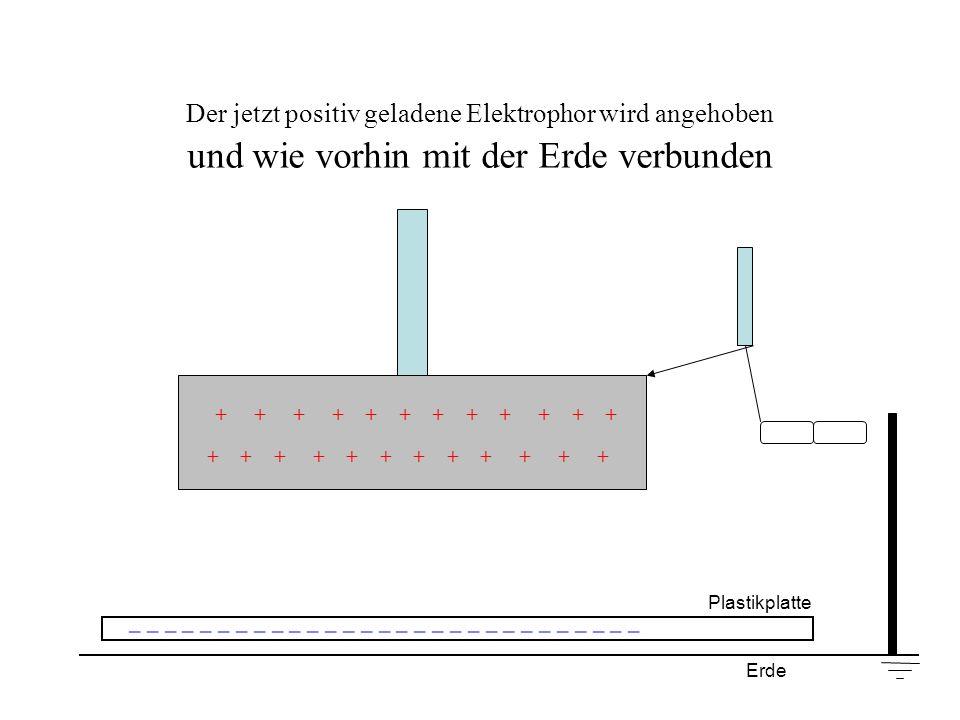 Der jetzt positiv geladene Elektrophor wird angehoben und wie vorhin mit der Erde verbunden + + + + + + Plastikplatte _ _ _ _ _ _ _ _ _ _ _ _ _ _ _ _