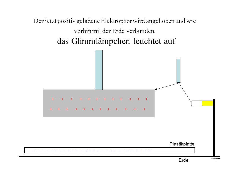 Der jetzt positiv geladene Elektrophor wird angehoben und wie vorhin mit der Erde verbunden, das Glimmlämpchen leuchtet auf + + + + + + Plastikplatte