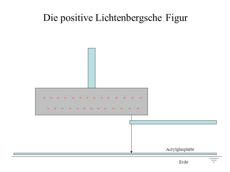 Die positive Lichtenbergsche Figur Acrylglasplatte + + + + + + + + + + + + + + + + + + + + + + + + + + + Erde