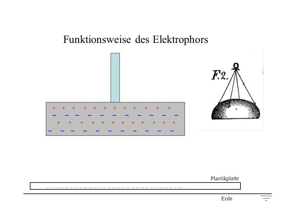 Funktionsweise des Elektrophors + + + + + + _ _ _ _ _ _ _ _ _ _ _ + + + + + + _ _ _ _ _ _ _ _ _ _ _ Plastikplatte _ _ _ _ _ _ _ _ _ _ _ _ _ _ _ _ _ _