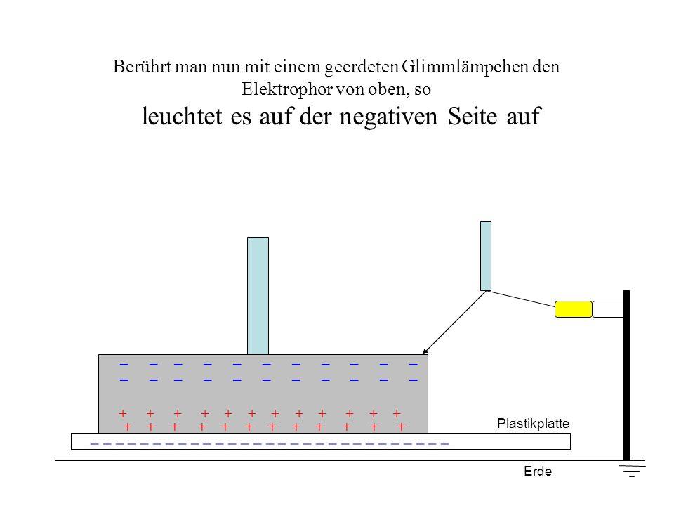 Berührt man nun mit einem geerdeten Glimmlämpchen den Elektrophor von oben, so leuchtet es auf der negativen Seite auf + + + + + + _ _ _ _ _ _ _ _ _ _