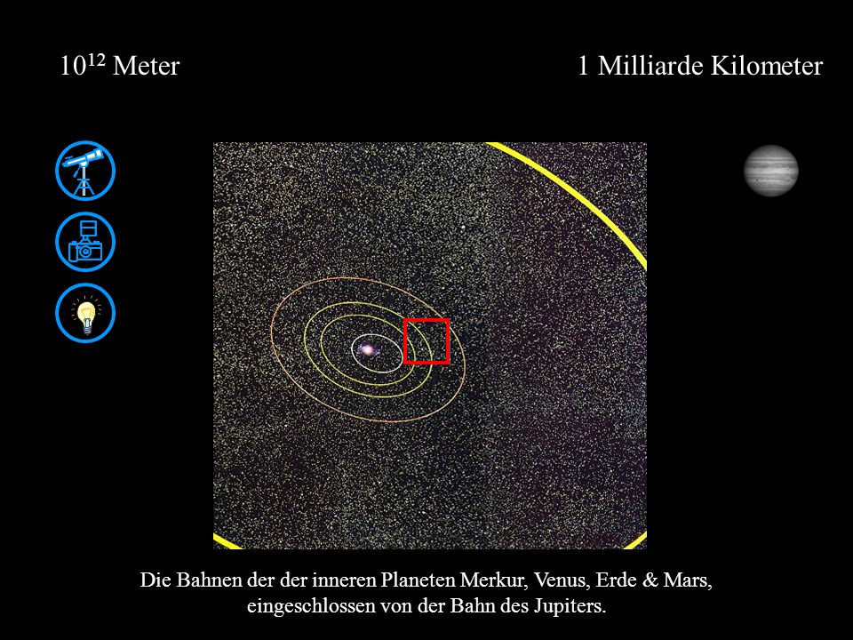 1 Milliarde Kilometer10 12 Meter Die Bahnen der der inneren Planeten Merkur, Venus, Erde & Mars, eingeschlossen von der Bahn des Jupiters.