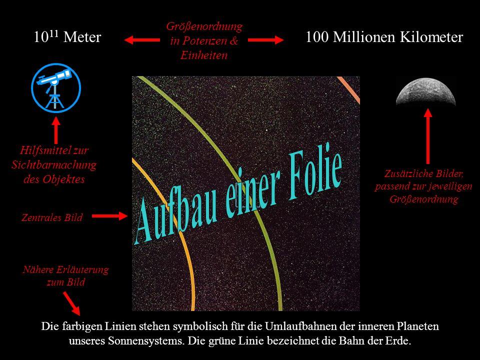 100 Millionen Kilometer10 11 Meter Die farbigen Linien stehen symbolisch für die Umlaufbahnen der inneren Planeten unseres Sonnensystems.