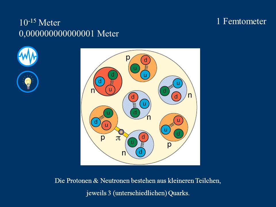 1 Femtometer 10 -15 Meter 0,000000000000001 Meter Die Protonen & Neutronen bestehen aus kleineren Teilchen, jeweils 3 (unterschiedlichen) Quarks.