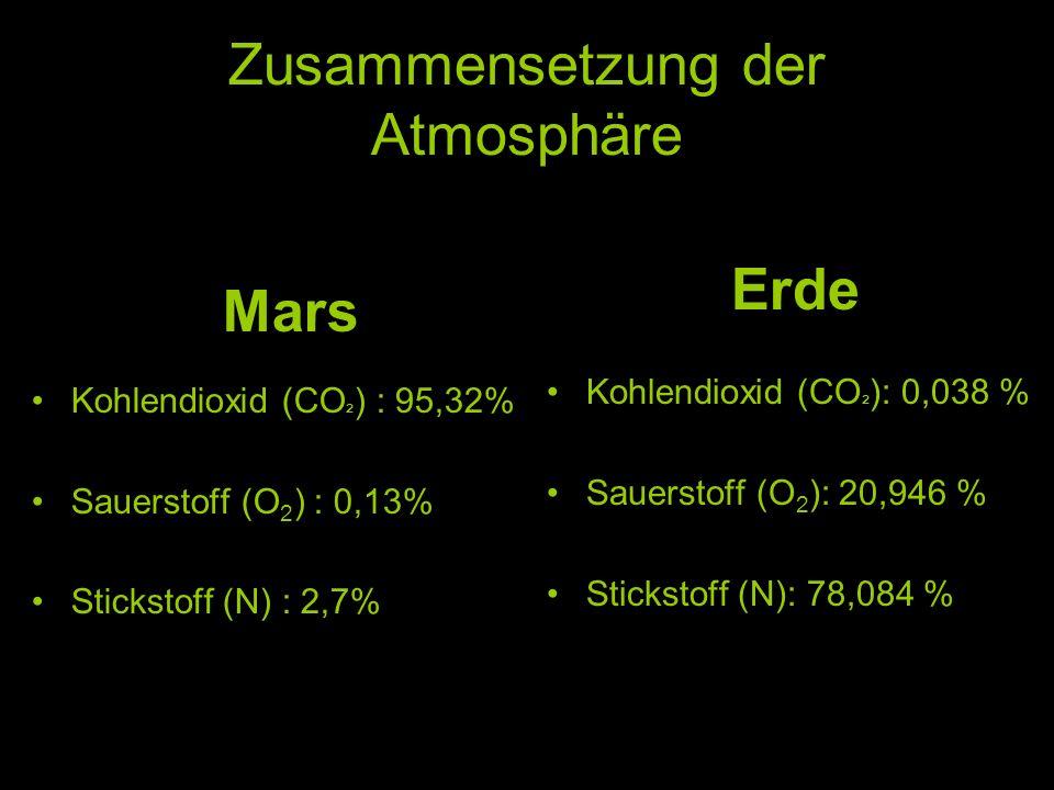 Zusammensetzung der Atmosphäre Mars Kohlendioxid (CO ² ) : 95,32% Sauerstoff (O 2 ) : 0,13% Stickstoff (N) : 2,7% Erde Kohlendioxid (CO ² ): 0,038 % S