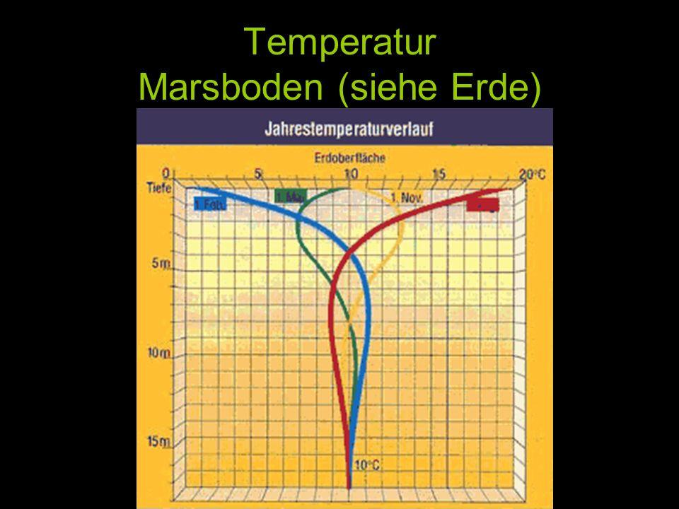 Temperatur Marsboden (siehe Erde)