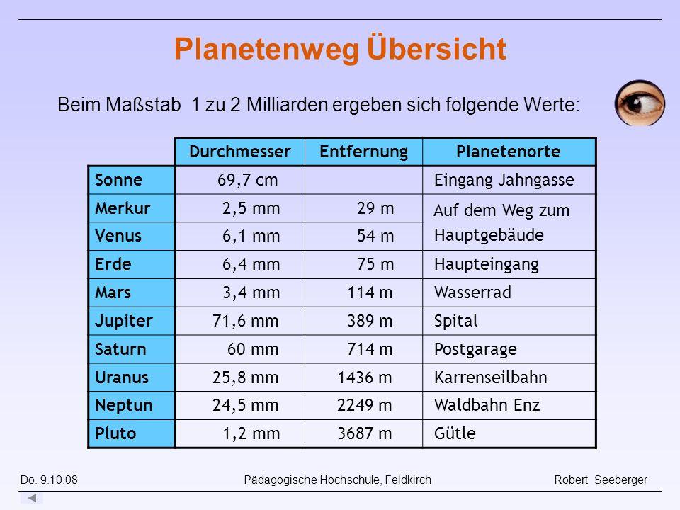 Do. 9.10.08 Pädagogische Hochschule, Feldkirch Robert Seeberger Beim Maßstab 1 zu 2 Milliarden ergeben sich folgende Werte: DurchmesserEntfernungPlane