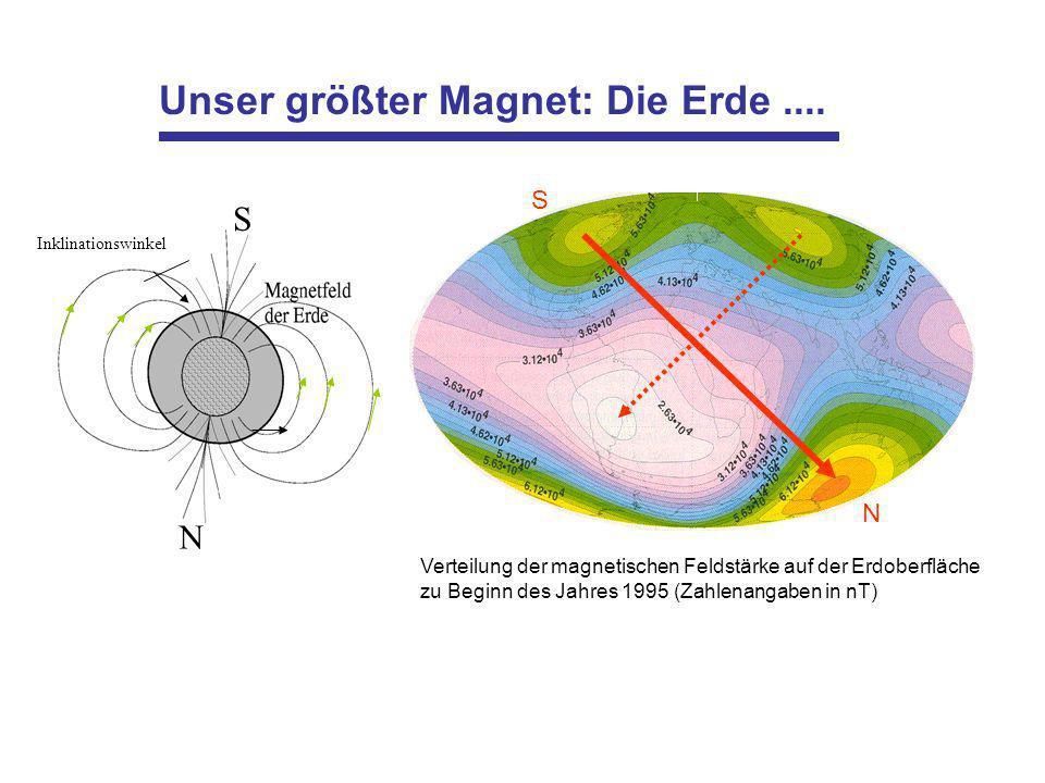 Unser größter Magnet: Die Erde.... S N Inklinationswinkel N S Verteilung der magnetischen Feldstärke auf der Erdoberfläche zu Beginn des Jahres 1995 (