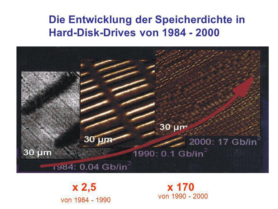 Die Entwicklung der Speicherdichte in Hard-Disk-Drives von 1984 - 2000 x 2,5 von 1984 - 1990 x 170 von 1990 - 2000