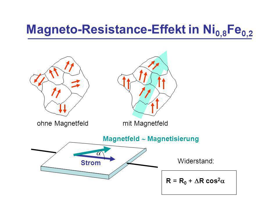 Magneto-Resistance-Effekt in Ni 0,8 Fe 0,2 ohne Magnetfeld mit Magnetfeld Magnetfeld Magnetisierung Widerstand: R = R 0 + R cos 2 Strom