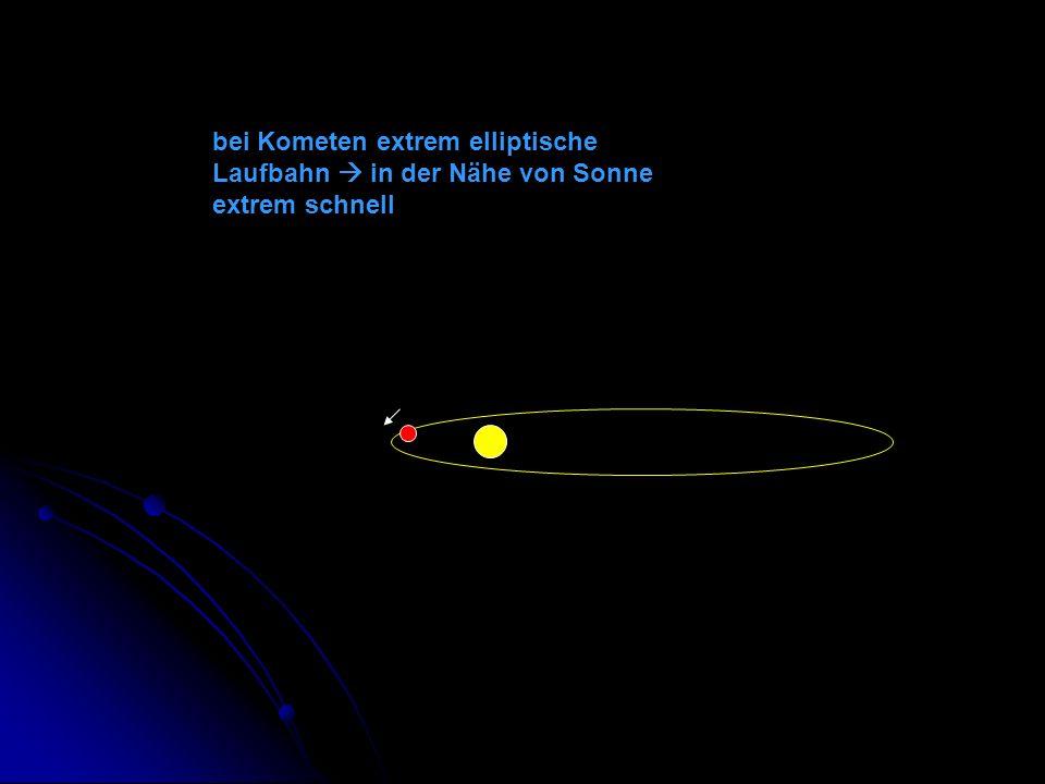 bei Kometen extrem elliptische Laufbahn in der Nähe von Sonne extrem schnell