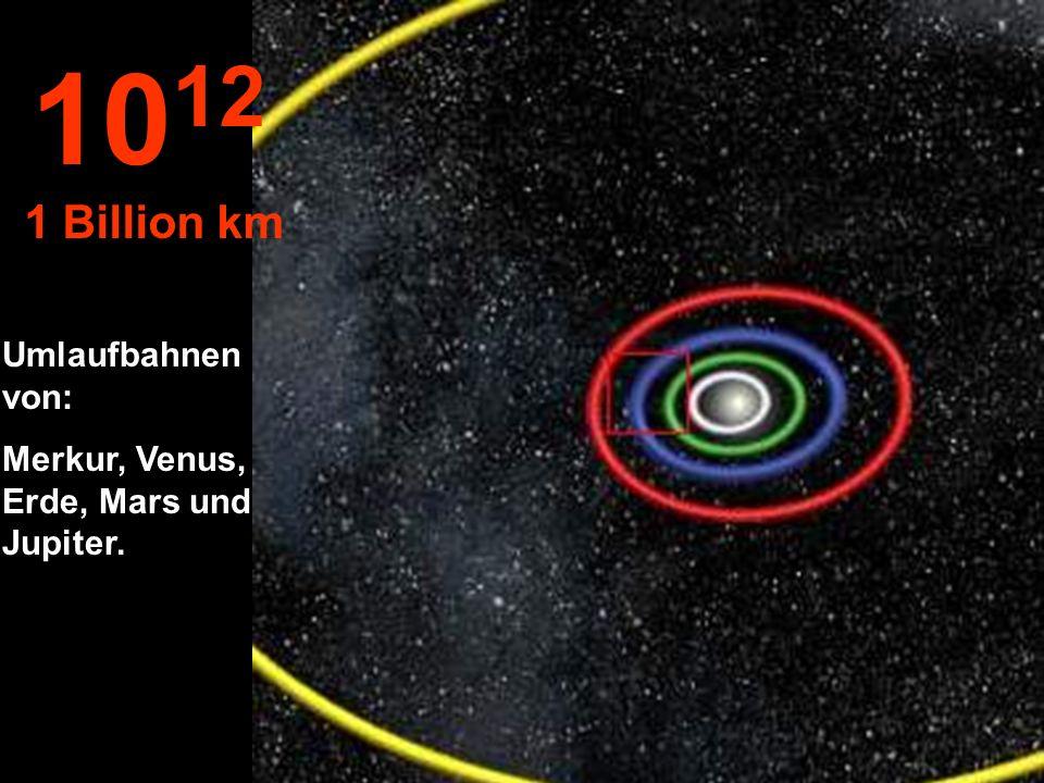 10 11 100 Millionen km Die Bahnen von: Venus, Erde und Mars.