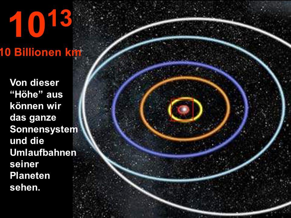 Umlaufbahnen von: Merkur, Venus, Erde, Mars und Jupiter. 10 12 1 Billion km