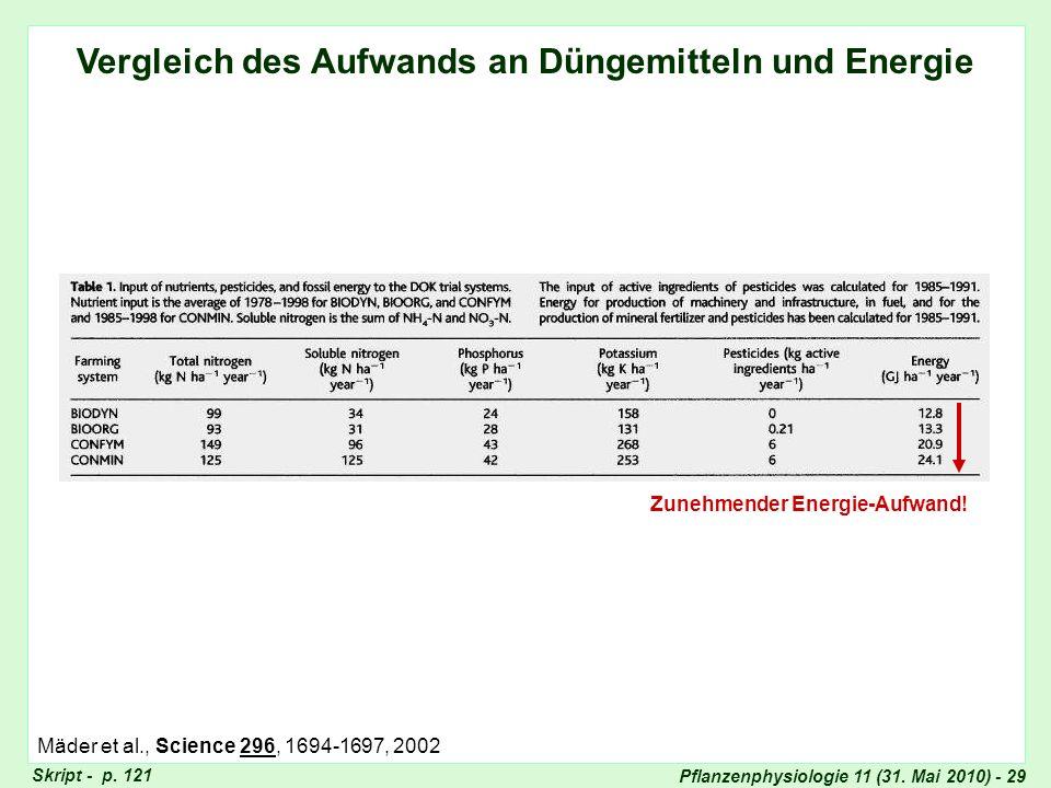 Pflanzenphysiologie 11 (31. Mai 2010) - 29 Vergleich des Aufwands an Düngemitteln und Energie Zunehmender Energie-Aufwand! Vergleich Düngemittel Mäder