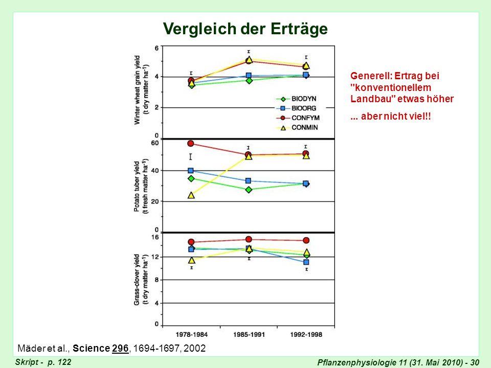 Pflanzenphysiologie 11 (31. Mai 2010) - 30 Vergleich der Erträge Generell: Ertrag bei