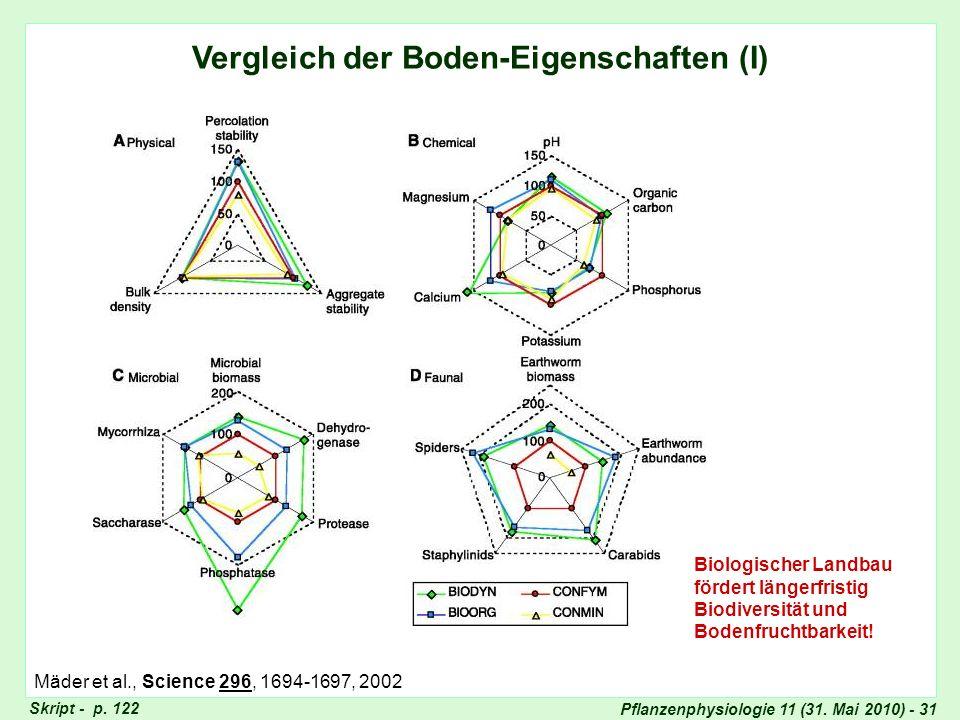 Pflanzenphysiologie 11 (31. Mai 2010) - 31 Vergleich der Boden-Eigenschaften (I) Biologischer Landbau fördert längerfristig Biodiversität und Bodenfru