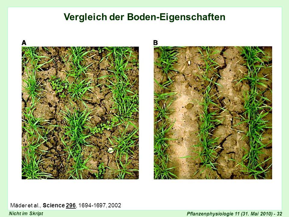Pflanzenphysiologie 11 (31. Mai 2010) - 32 Vergleich der Boden-Eigenschaften Vergleich Bodeneigenschaften (II) Nicht im Skript Mäder et al., Science 2