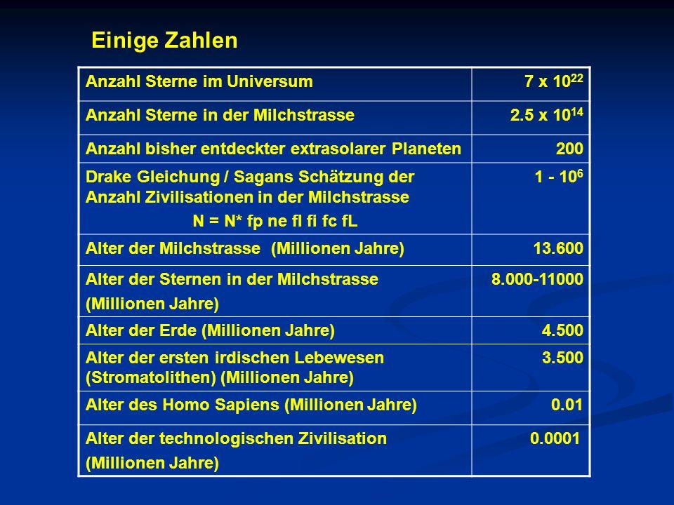 Anzahl Sterne im Universum7 x 10 22 Anzahl Sterne in der Milchstrasse2.5 x 10 14 Anzahl bisher entdeckter extrasolarer Planeten200 Drake Gleichung / S