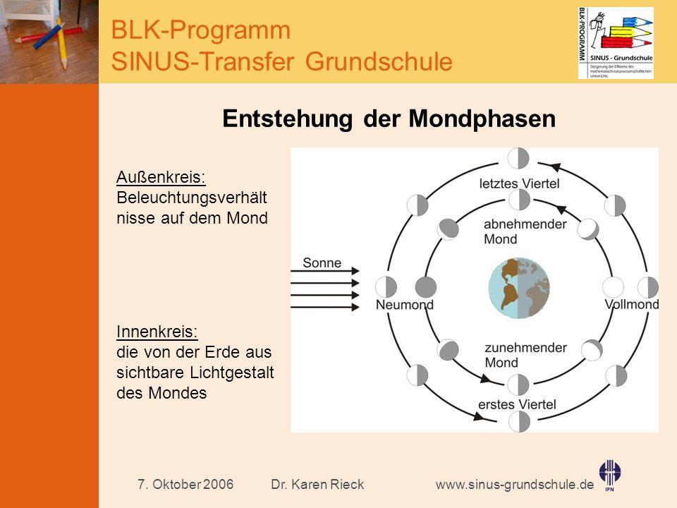 www.sinus-grundschule.de BLK-Programm SINUS-Transfer Grundschule Dr. Karen Rieck7. Oktober 2006 Entstehung der Mondphasen Außenkreis: Beleuchtungsverh
