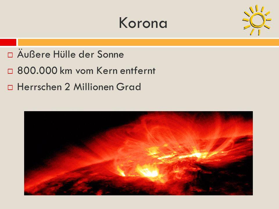 Korona Äußere Hülle der Sonne 800.000 km vom Kern entfernt Herrschen 2 Millionen Grad