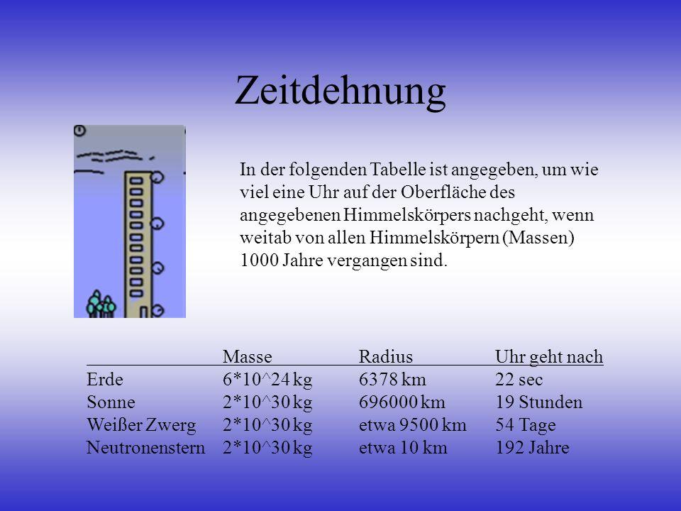 Zeitdehnung Masse Radius Uhr geht nach Erde6*10^24 kg 6378 km22 sec Sonne2*10^30 kg696000 km19 Stunden Weißer Zwerg2*10^30 kgetwa 9500 km54 Tage Neutr