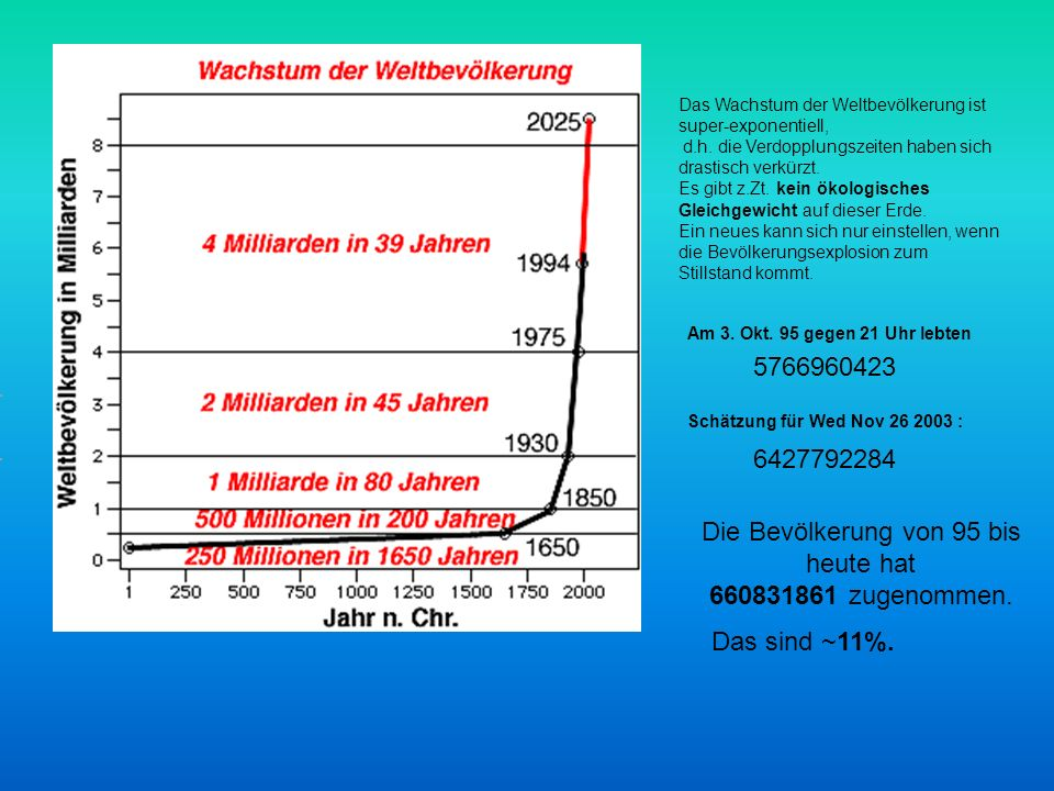 Das Wachstum der Weltbevölkerung ist super-exponentiell, d.h. die Verdopplungszeiten haben sich drastisch verkürzt. Es gibt z.Zt. kein ökologisches Gl