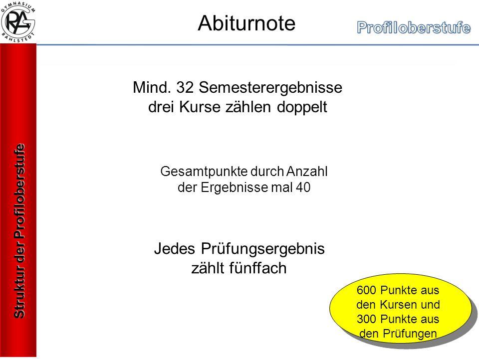 Abiturnote Mind.
