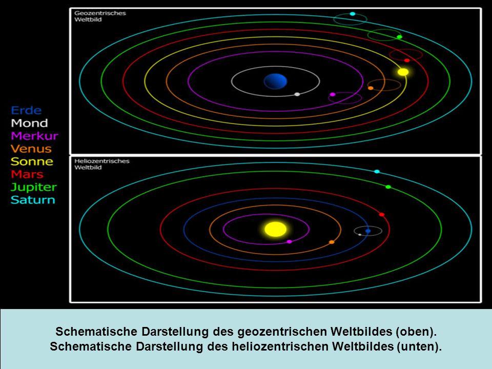 Schematische Darstellung des geozentrischen Weltbildes (oben). Schematische Darstellung des heliozentrischen Weltbildes (unten).