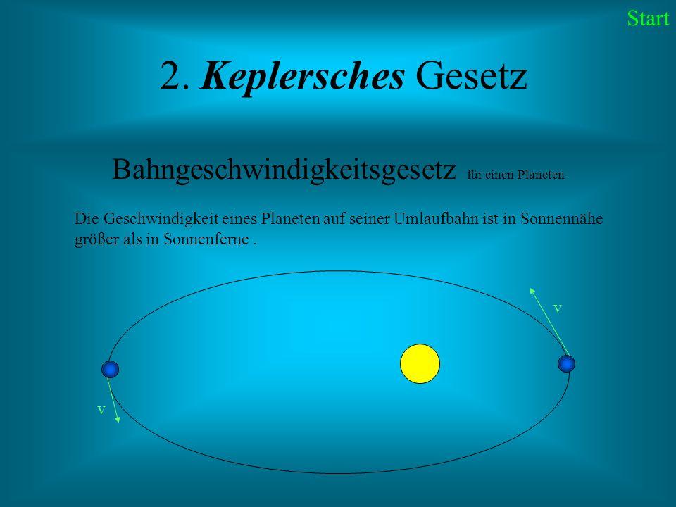 2. Keplersches Gesetz Bahngeschwindigkeitsgesetz für einen Planeten Die Geschwindigkeit eines Planeten auf seiner Umlaufbahn ist in Sonnennähe größer