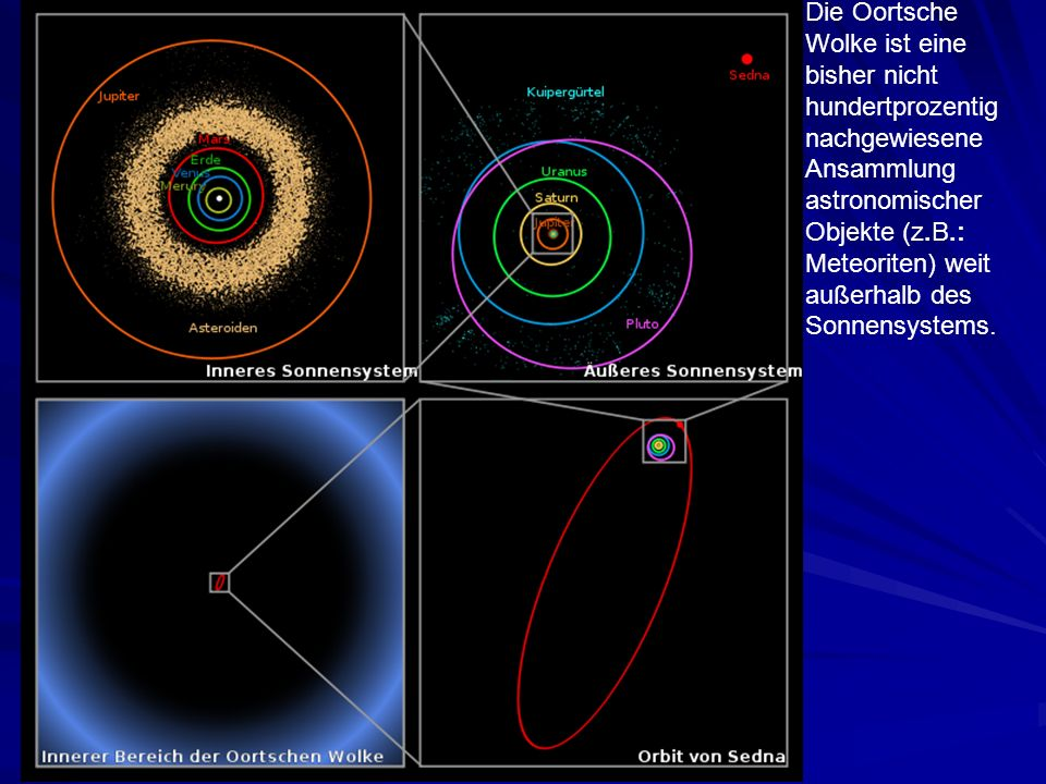 Die Oortsche Wolke ist eine bisher nicht hundertprozentig nachgewiesene Ansammlung astronomischer Objekte (z.B.: Meteoriten) weit außerhalb des Sonnensystems.