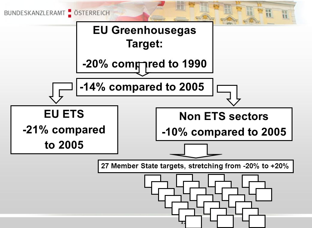 15 EU Greenhousegas Target: -20% compared to 1990 -14% compared to 2005 EU ETS -21% compared to 2005 Non ETS sectors -10% compared to 2005 27 Member S