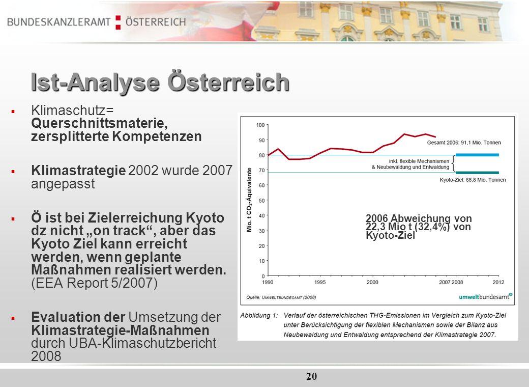 20 Ist-Analyse Österreich Klimaschutz= Querschnittsmaterie, zersplitterte Kompetenzen Klimastrategie 2002 wurde 2007 angepasst Ö ist bei Zielerreichun