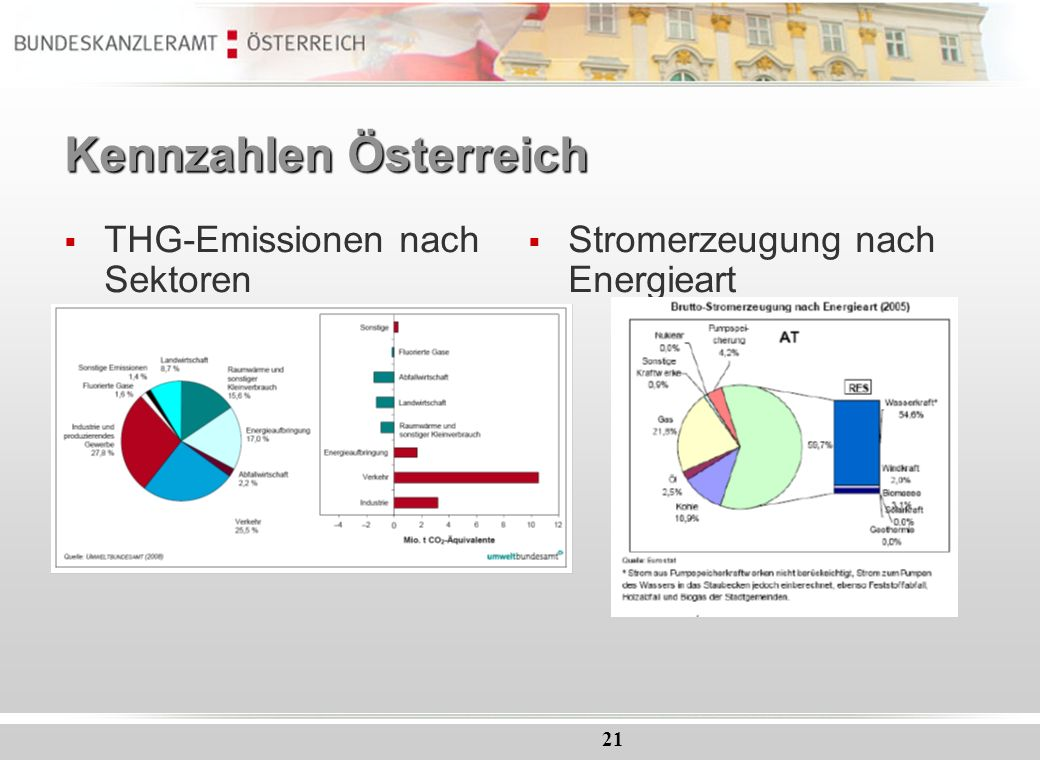 21 Kennzahlen Österreich THG-Emissionen nach Sektoren Stromerzeugung nach Energieart