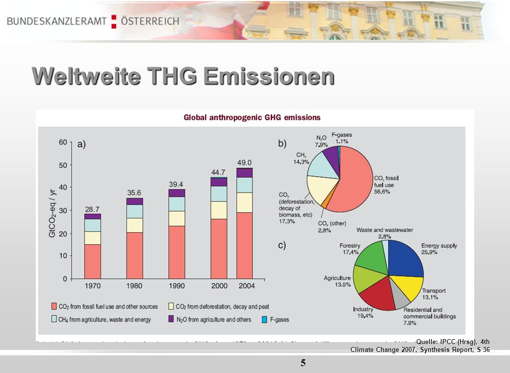 5 Weltweite THG Emissionen Quelle: IPCC (Hrsg), 4th Climate Change 2007, Synthesis Report, S 36