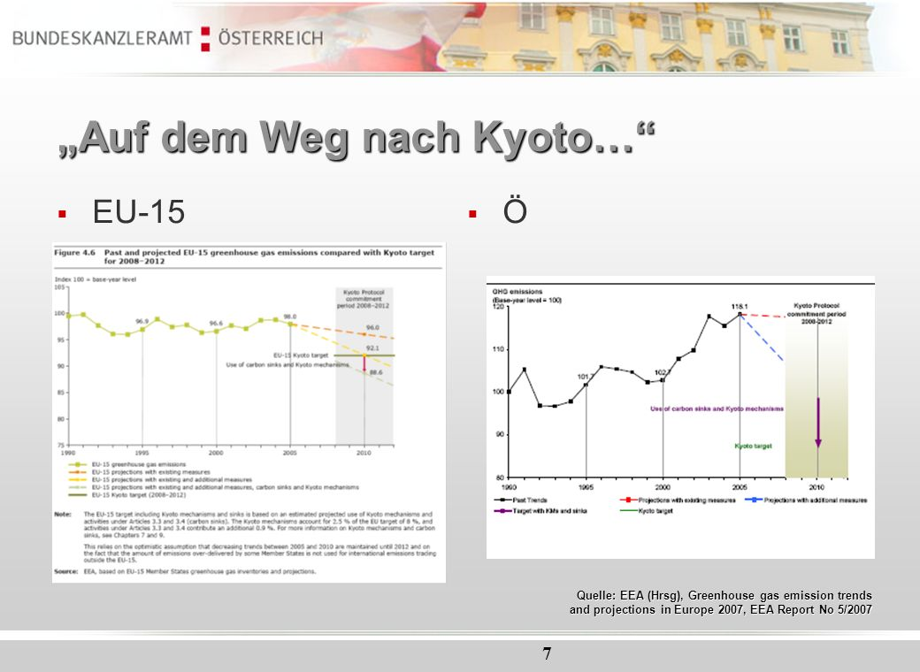 7 Auf dem Weg nach Kyoto… EU-15 Ö Quelle: EEA (Hrsg), Greenhouse gas emission trends and projections in Europe 2007, EEA Report No 5/2007