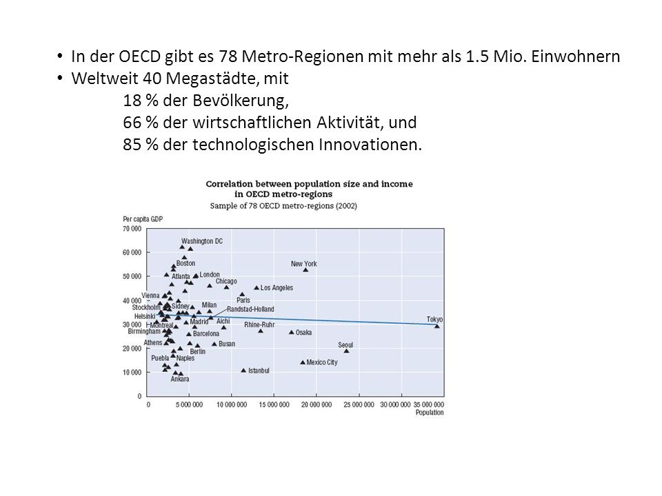 In der OECD gibt es 78 Metro-Regionen mit mehr als 1.5 Mio. Einwohnern Weltweit 40 Megastädte, mit 18 % der Bevölkerung, 66 % der wirtschaftlichen Akt