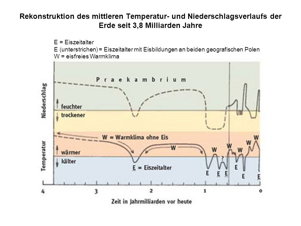Rekonstruktion des mittleren Temperatur- und Niederschlagsverlaufs der Erde seit 3,8 Milliarden Jahre E = Eiszeitalter E (unterstrichen) = Eiszeitalte